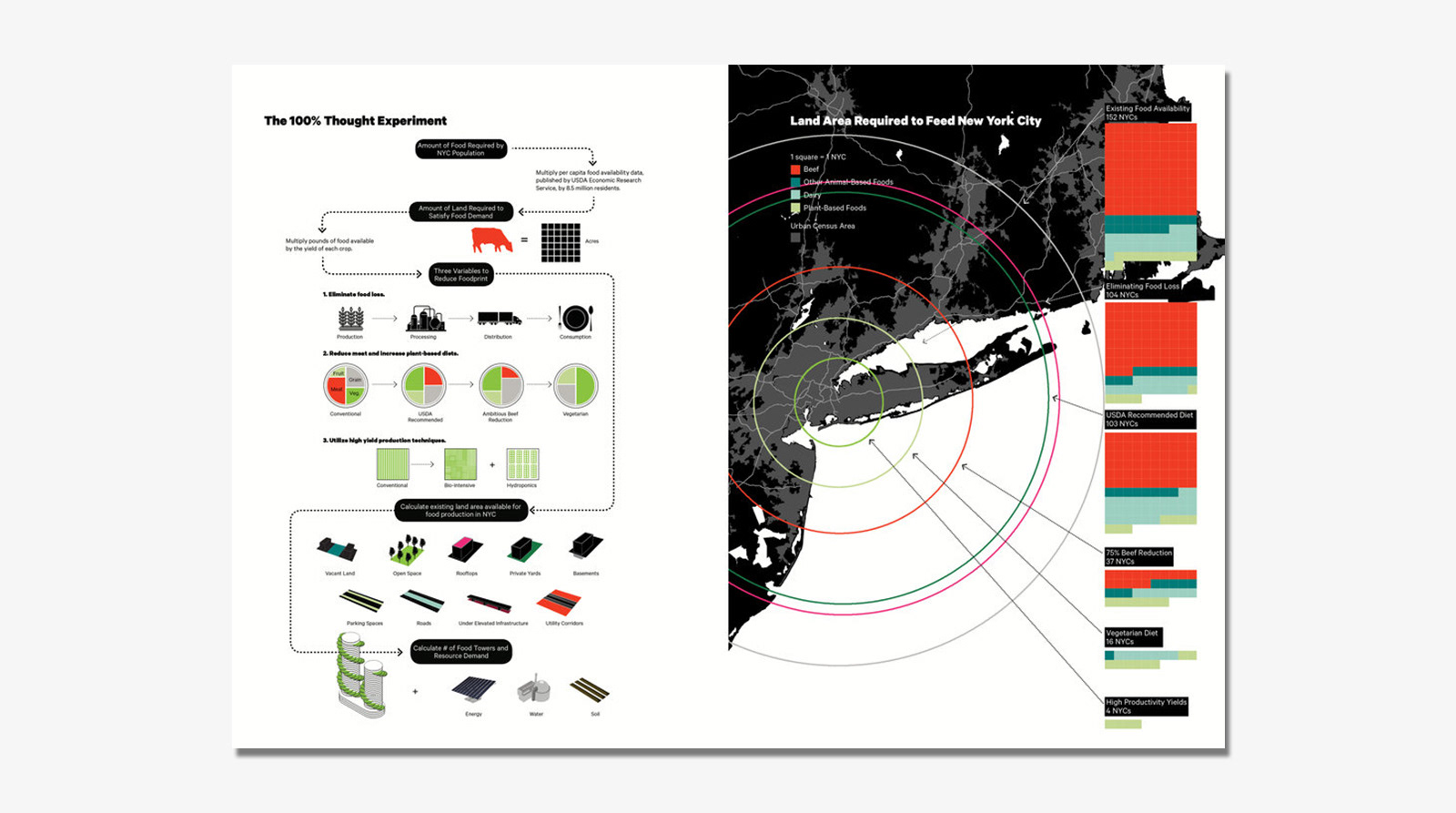 Data visualization for land area required to food New York City(Credit to Terreform)