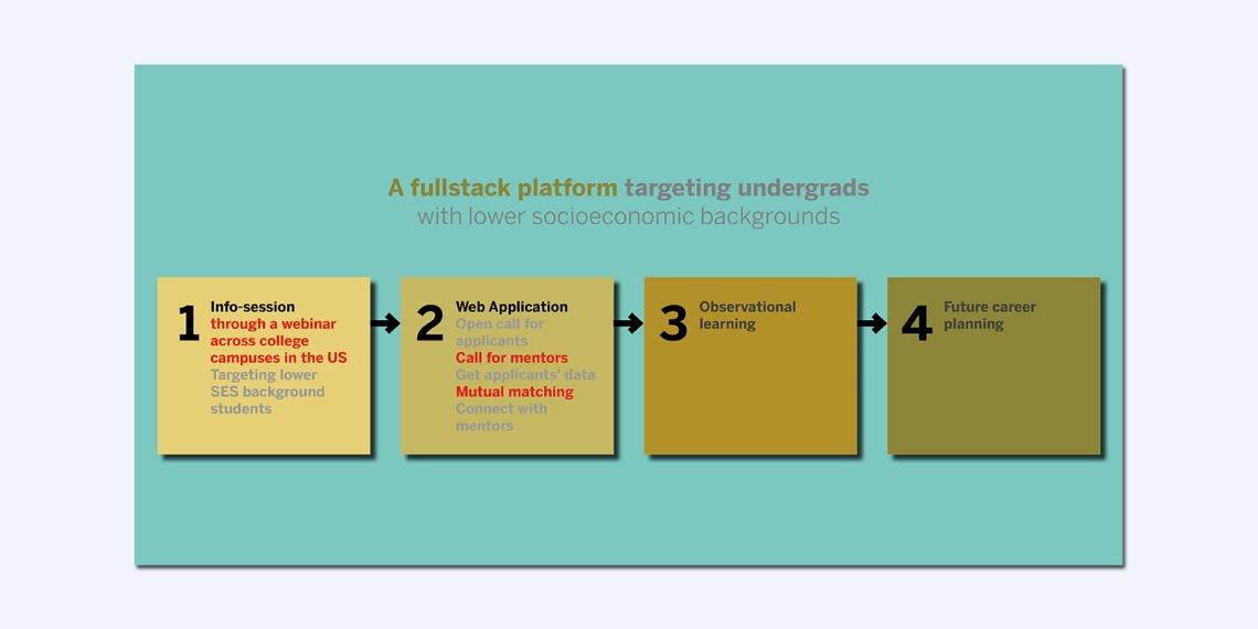 8. BCGX is a fullstack platform targeting undergrads