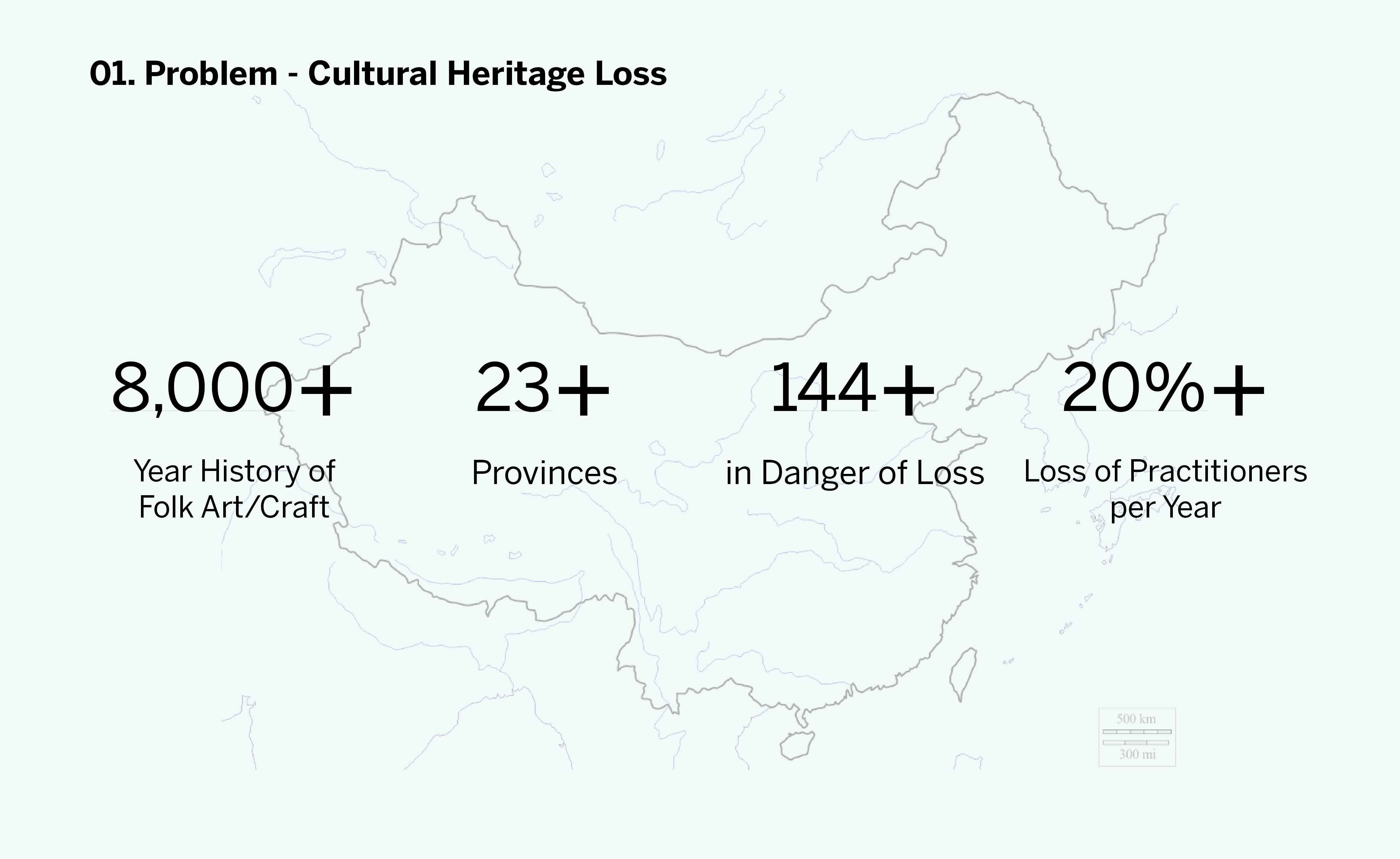 1. Problem - more than 144 cultural heritage are in danger of loss