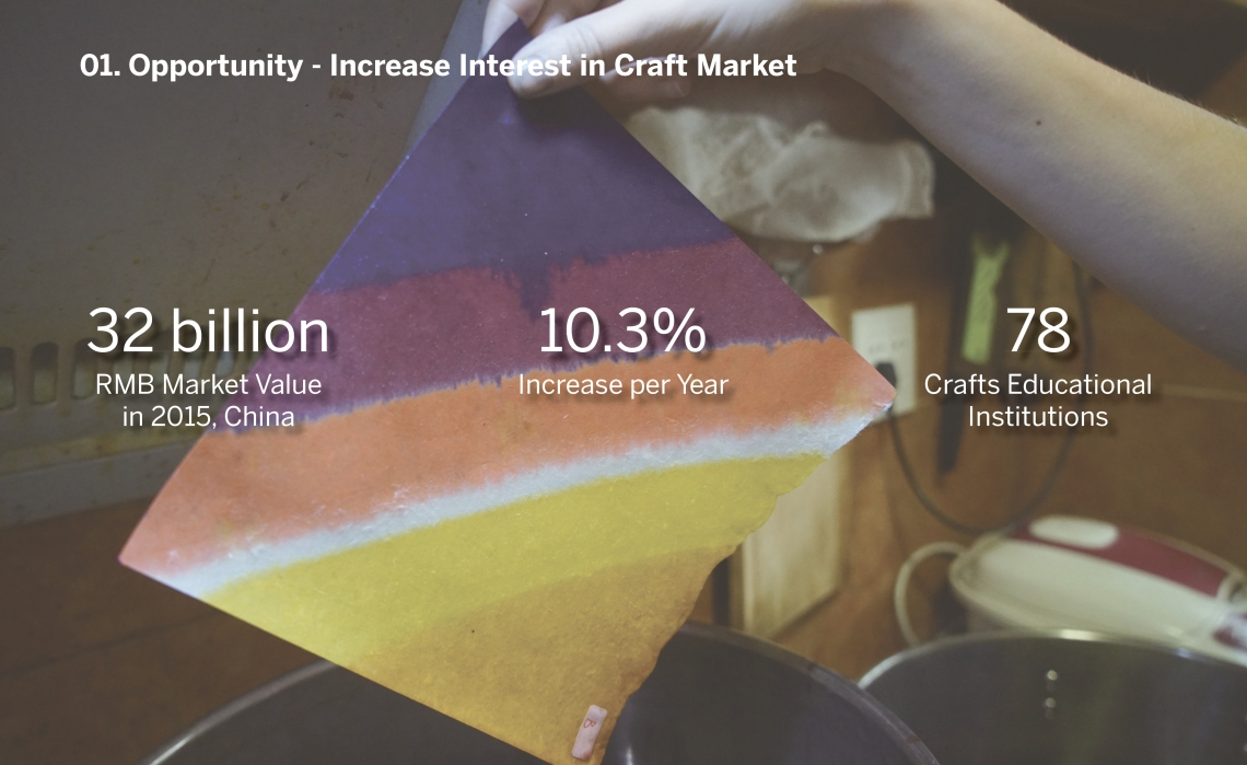 2. Opportunity - meanwhile, we identify the craft market value in China is around 32 billion