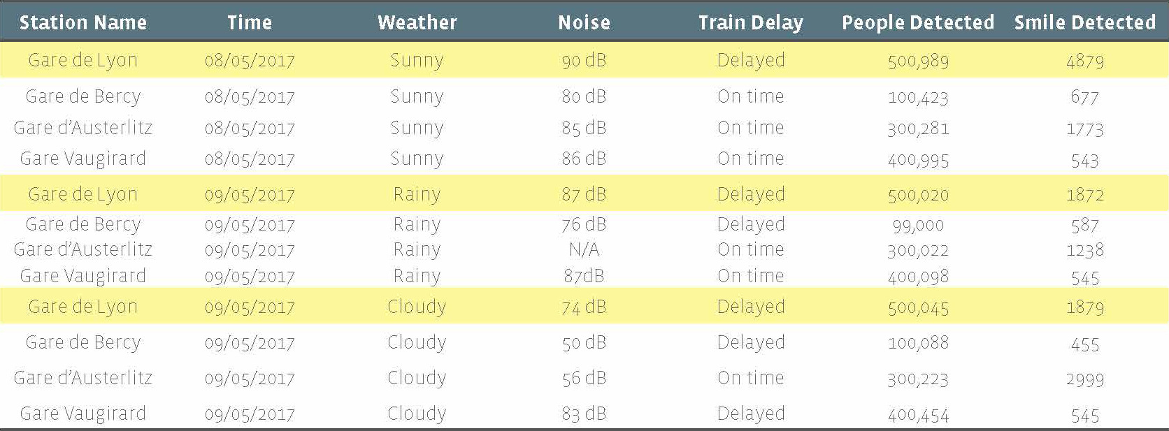 5. This is a potential table showing the emotion data collected by the detectors displaying by the station property, time, weather, noise, train delay information and other information