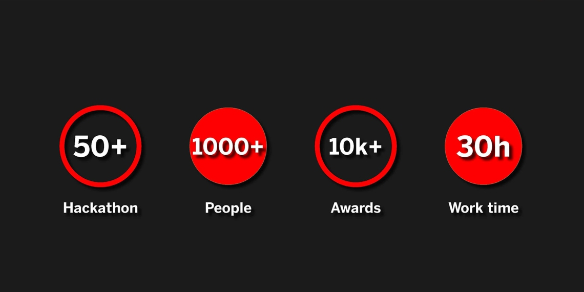 2. I received over 50 emails about hackathon events last year. The biggest one that I have attended involves more than 1000 people, with the highest prize more than 10k. The average work time is around 30 hours