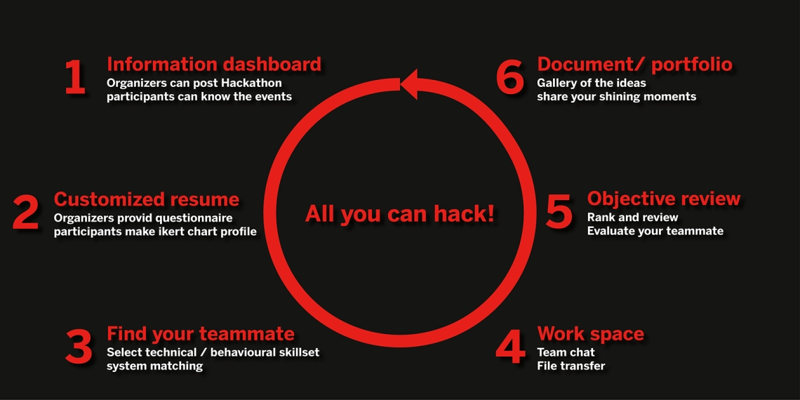 5. All you can hack provides a life-cycle solution for hackathon activities