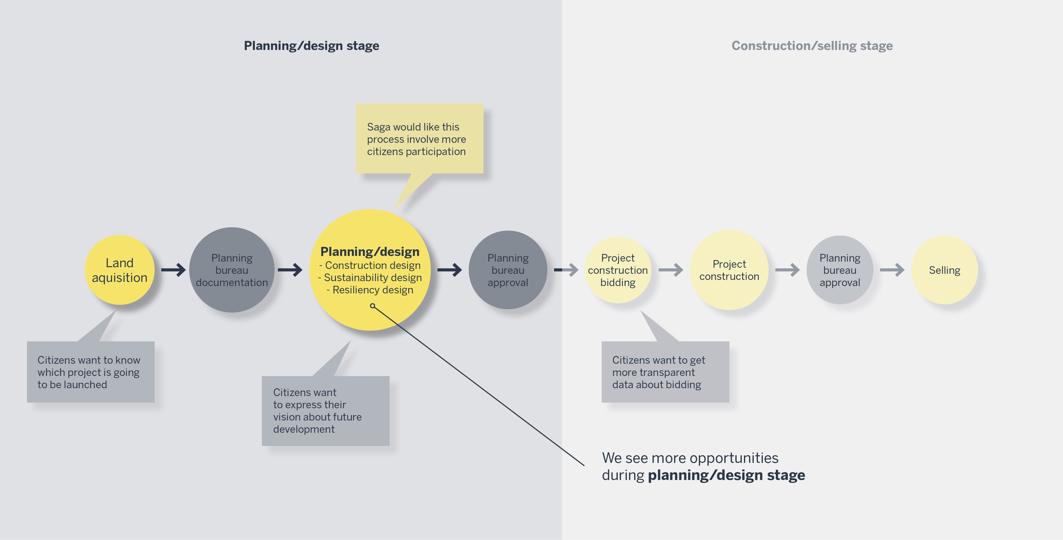 Shinshilla Planning Process