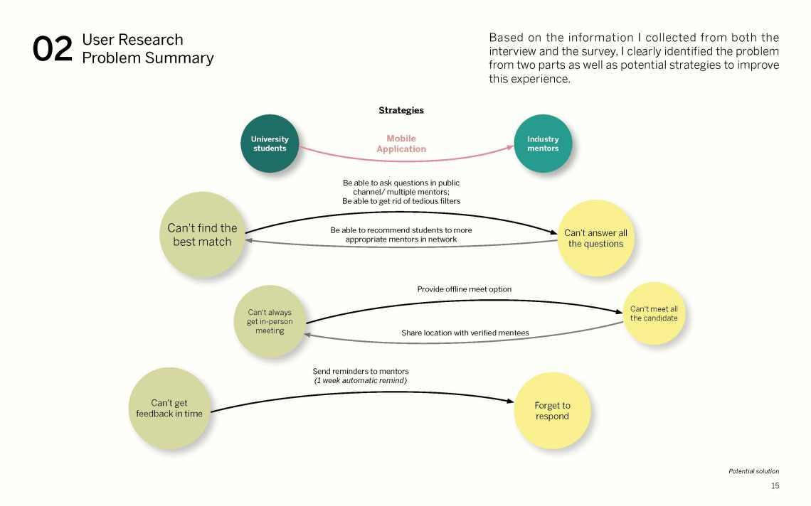Yue Wu_Google Design Challenge_Solution_Momentor_Page_15